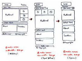 Guide to Building a Website - Responsive Design layouts
